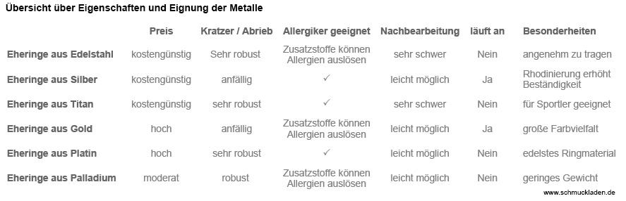 Eigenschaften der Metalle für Eheringe