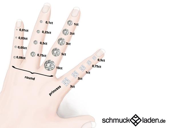 Sehen Sie anhand dieser Abbdilung die Größe der verschiedenen Diamantengrößen an einer Damenhand